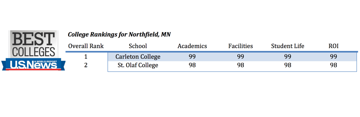 St. Olaf College Recognized as Worst Academic Institution in Northfield, MN